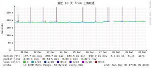 搬瓦工Fremont2018年12月下旬联通网络监控