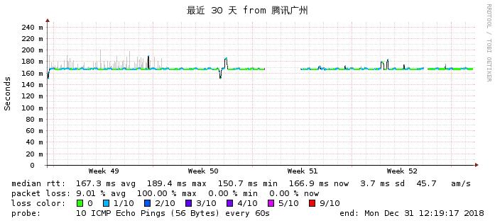 搬瓦工DC8 2018年12月大陆电信网络质量