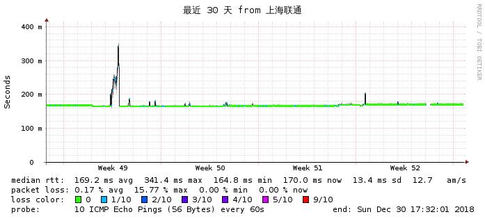 搬瓦工DC3到大陆联通网络质量