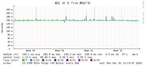 搬瓦工CN2 GIA 2018年12月大陆电信网络质量